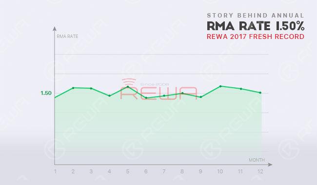 Story Behind REWA LCD Assembly RMA
