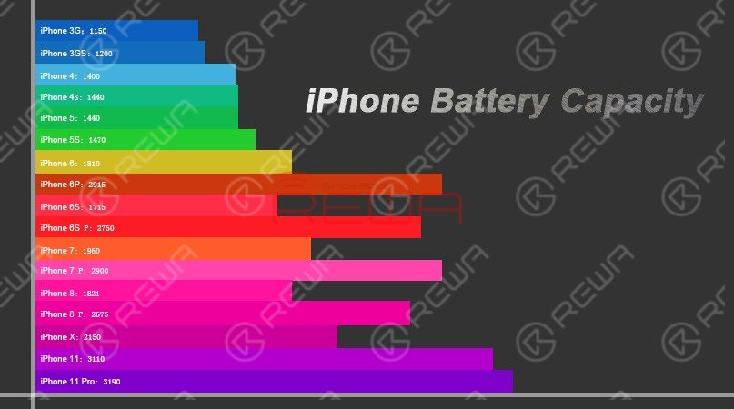 iPhone Battery Capacity Increasing? Things You Must Know