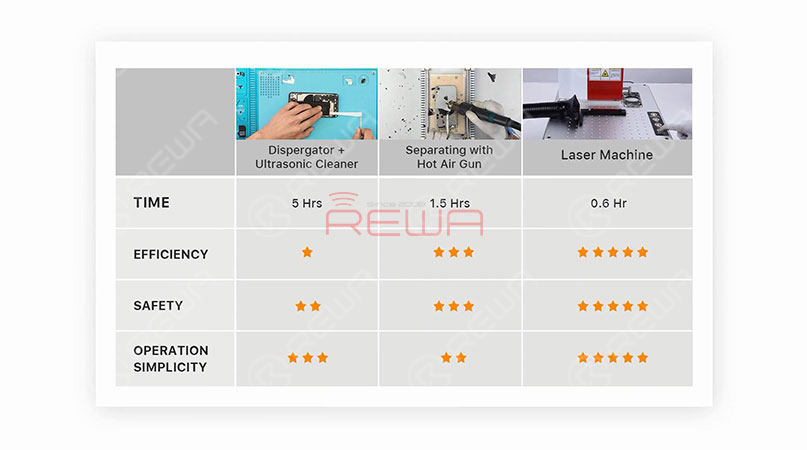 Laser Machine - The Right Choice For Your Repair Shop!