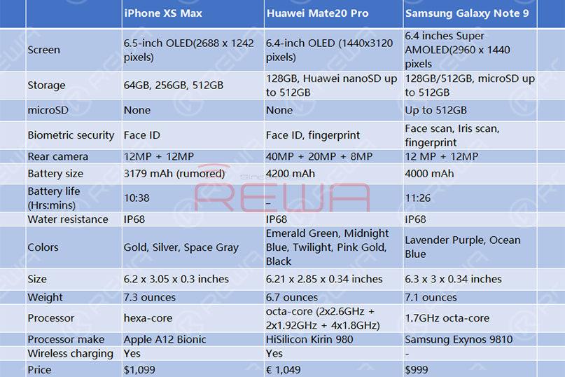 iPhone XS Max VS Huawei Mate20 Pro VS Samsung Galaxy Note 9,