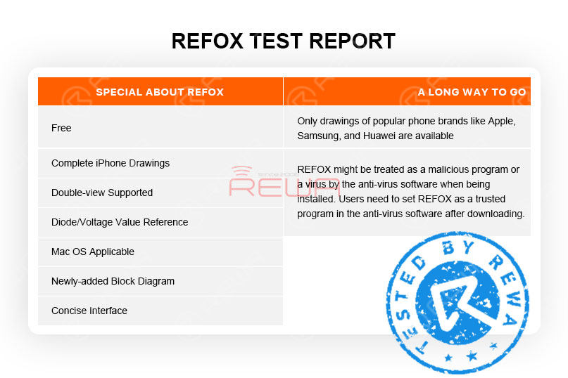 Refox Review - A Free Boardview Schematics Bitmap For Logic Board Repair