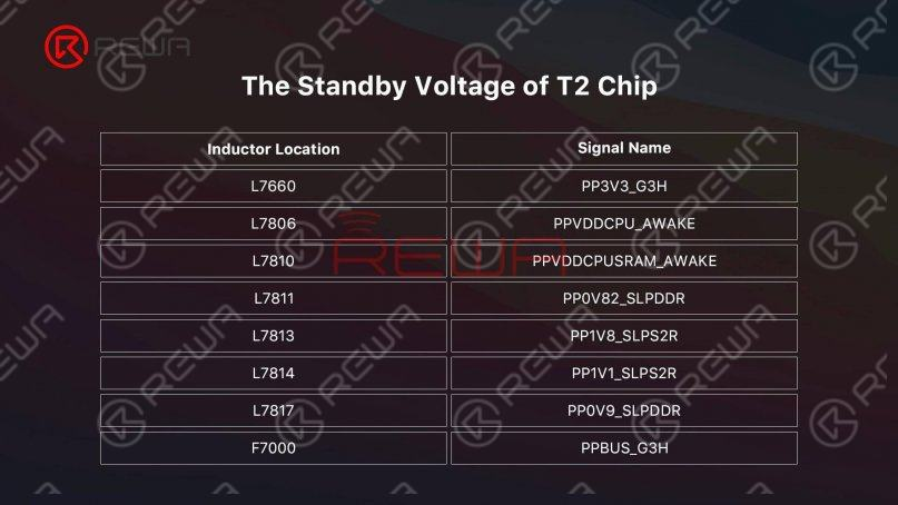 standby voltage of T2 Chip