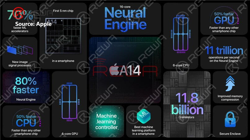 The A14 chip nanometer process, which develops from the A13 chip, goes from 7nm to 5nm. As the first 5-nanometer chip in the industry, A14 Bionic is faster than every other smartphone chip.With A14 Bionic, the CPU, GPU, and machine learning abilities of the iPhone 12 lineup have been improved substantially.