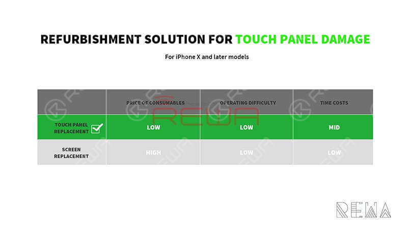 It's time for you to make a change and stand out from competitors in your city with this brand new and cost-effective refurbishing solution - touch panel replacement. Before we introduce the new solution, let's check out the difference between screen replacement and touch panel replacement.
