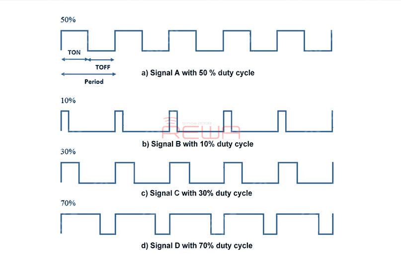 The picture following is the Duty Cycle PWM Waveform.