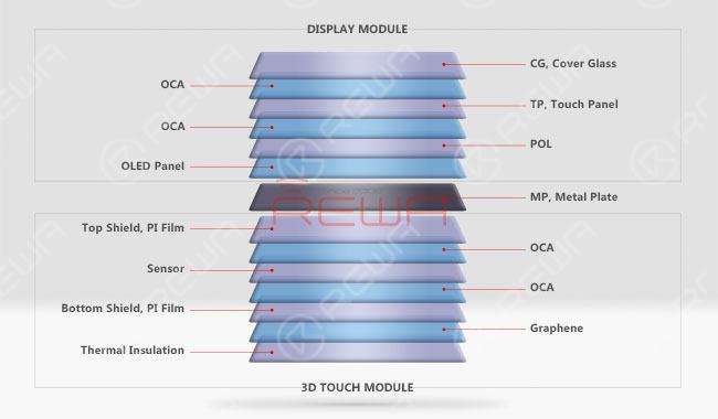 iPhone X OLED Screen Total Teardown Analysis
