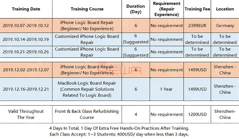 From January 2018 to now, REWA repair training class has been run ten times. Our training course includes, but is not limited to iPhone logic board repair course, screen refurbishing course, and MacBook repair training course.
