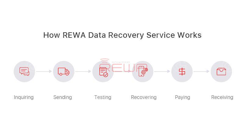REWA iPhone Data Recovery Service